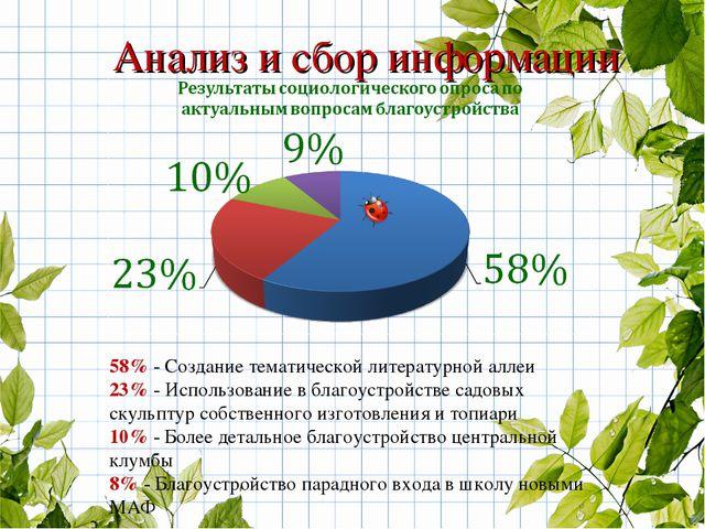 58% - Создание тематической литературной аллеи 23% - Использование в благоуст...