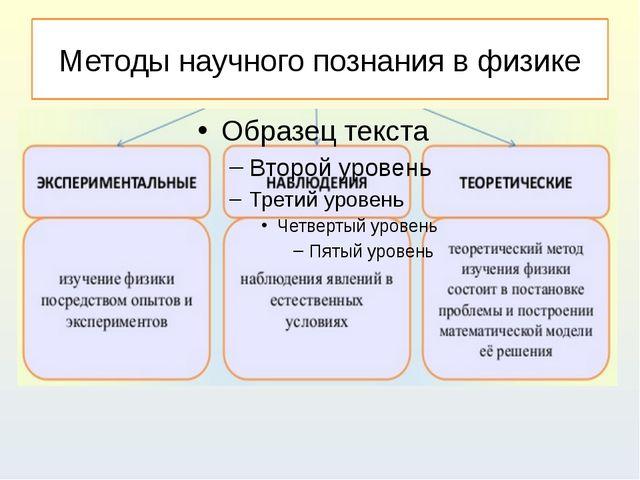 Методы научного познания в физике