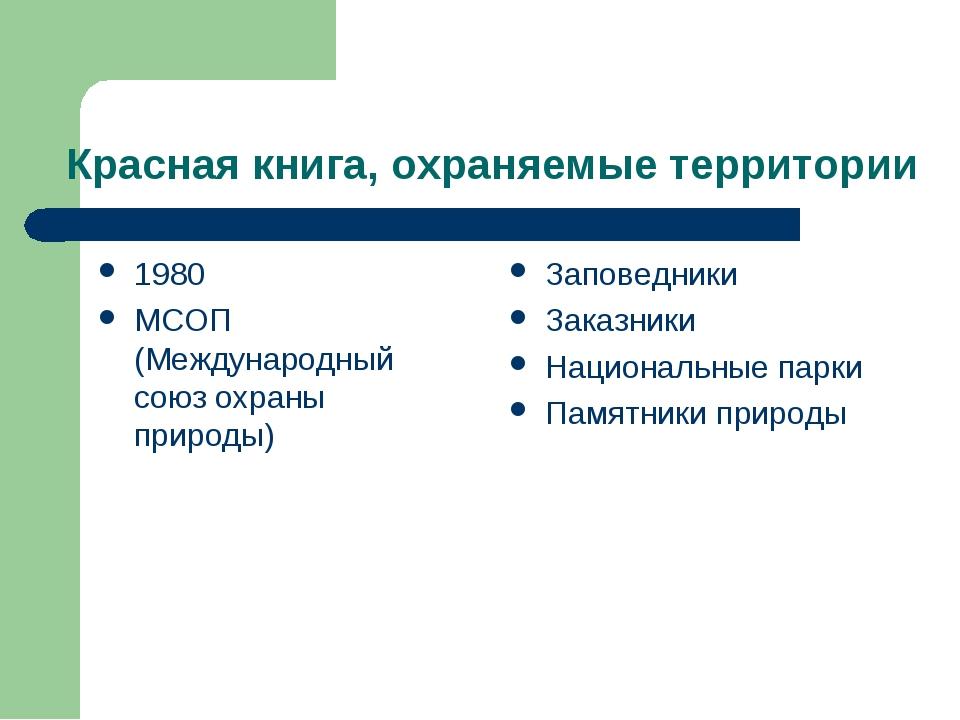 Красная книга, охраняемые территории 1980 МСОП (Международный союз охраны при...