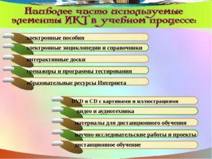 электронные пособия электронные энциклопедии и справочники интерактивные доск