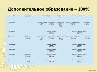 Дополнительное образование – 100% Климанов Андрей Лыжная секция Понедельник-п