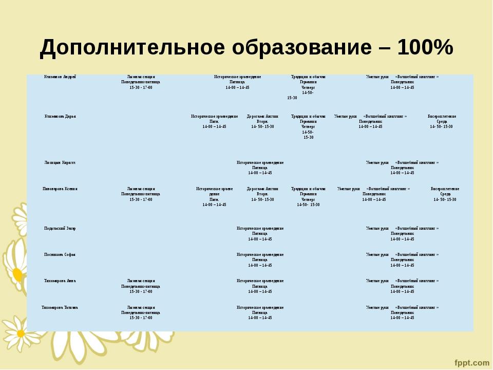 Дополнительное образование – 100% Климанов Андрей Лыжная секция Понедельник-п...
