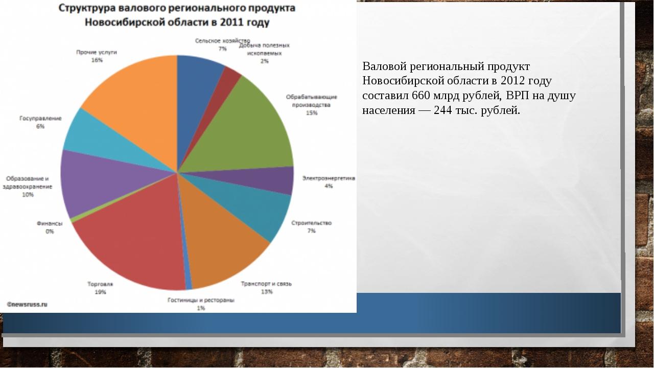 Валовой региональный продукт Новосибирской области в 2012 году составил 660 м...