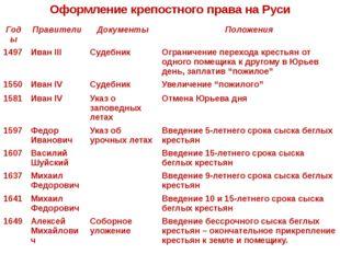Оформление крепостного права на Руси Годы Правители Документы Положения 1497