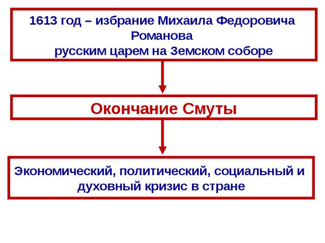 1613 год – избрание Михаила Федоровича Романова русским царем на Земском собо...