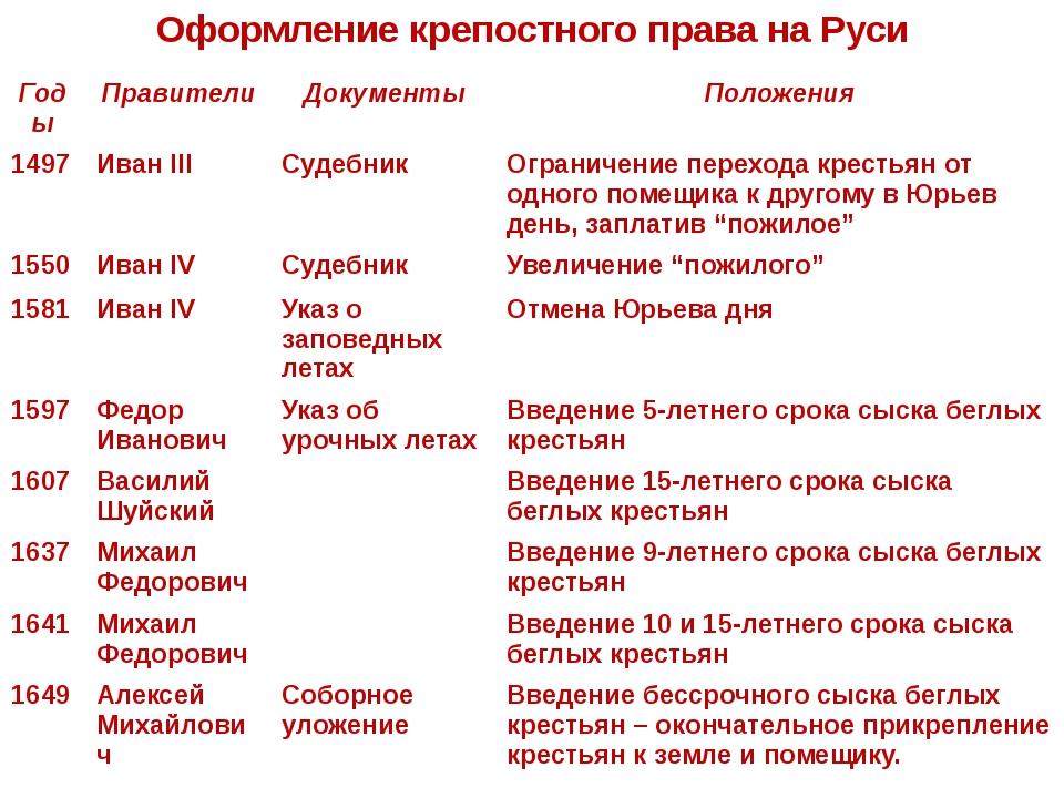 Оформление крепостного права на Руси Годы Правители Документы Положения 1497...