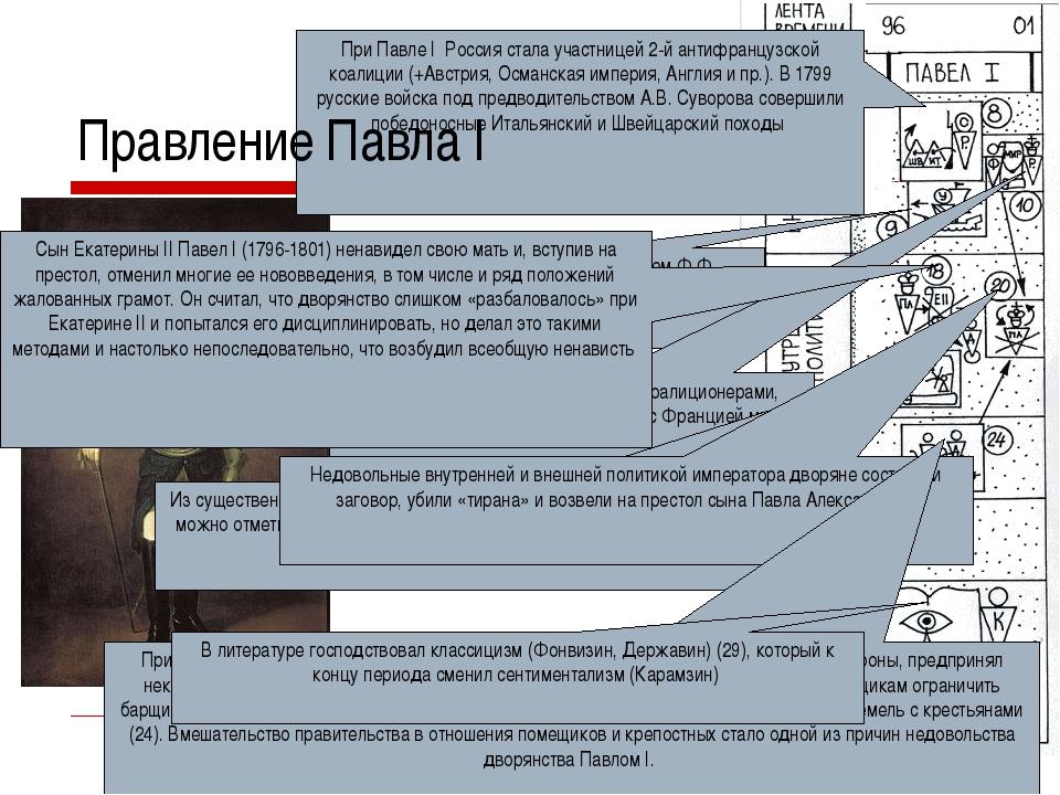 При Павле I Россия стала участницей 2-й антифранцузской коалиции (+Австрия, О...