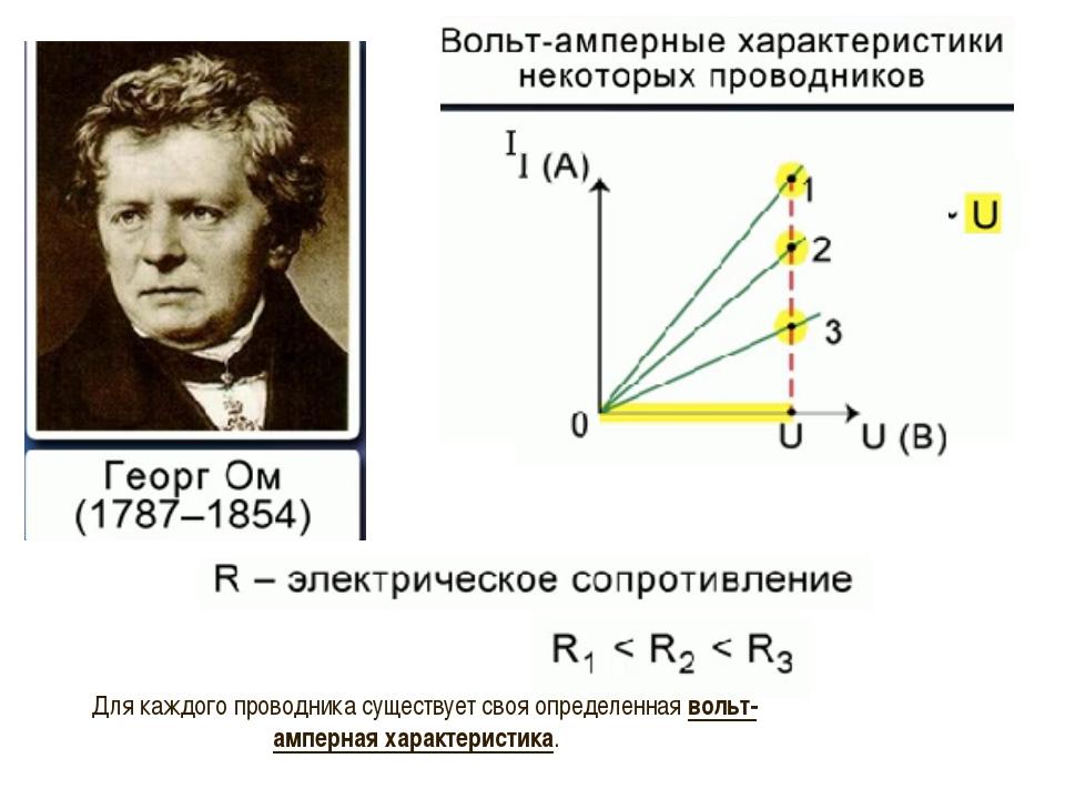 Для каждого проводника существует своя определенная вольт-амперная характерис...