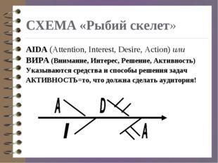 СХЕМА «Рыбий скелет» AIDA (Attention, Interest, Desire, Action) или ВИРА (Вни
