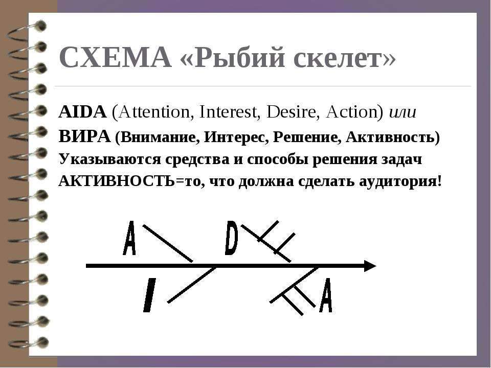 СХЕМА «Рыбий скелет» AIDA (Attention, Interest, Desire, Action) или ВИРА (Вни...