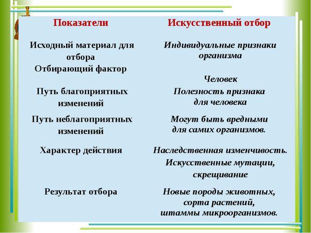 Показатели Искусственный отбор Исходныйматериал для отбора Индивидуальныеприз...