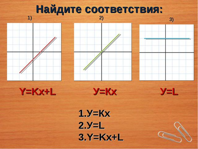 Найдите соответствия: У=Кх У=L Y=Kx+L 1) 2) 3) Y=Kx+L У=Кх У=L