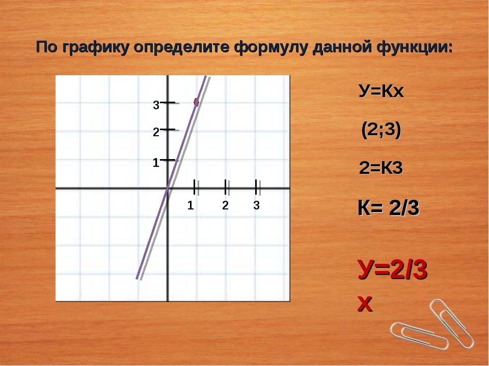 По графику определите формулу данной функции: 1 2 3 1 2 3 У=Кх (2;3) 2=К3 К=...