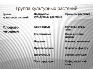 Крупяные культуры Злаковые и крупяные культуры: Каши: 1. Пшеница А. Манная 2