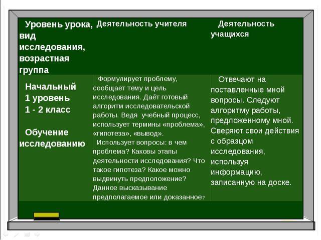 Уровень урока, вид исследования, возрастная группа Деятельность учителя Деяте...