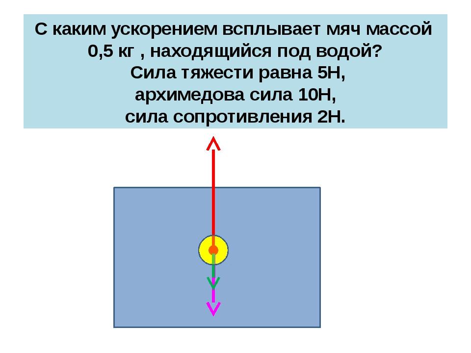 С каким ускорением всплывает мяч массой 0,5 кг , находящийся под водой? Сила...