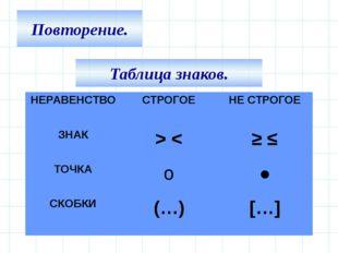 Повторение. Таблица знаков. НЕРАВЕНСТВО СТРОГОЕ НЕ СТРОГОЕ ЗНАК > < ≥≤ ТОЧКА