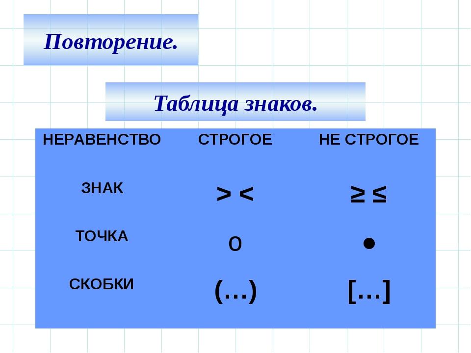 Повторение. Таблица знаков. НЕРАВЕНСТВО СТРОГОЕ НЕ СТРОГОЕ ЗНАК > < ≥≤ ТОЧКА...