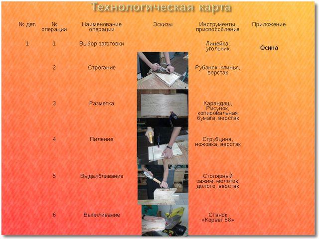 № дет. № операции Наименование операции Эскизы Инструменты, приспособления П...