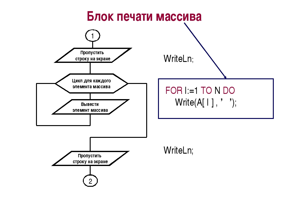 Блок печати массива WriteLn; FOR I:=1 TO N DO Write(A[ I ] , ' '); WriteLn;
