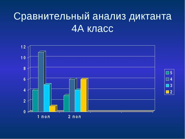 Сравнительный анализ диктанта 4А класс