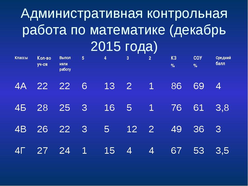 Административная контрольная работа по математике (декабрь 2015 года)
