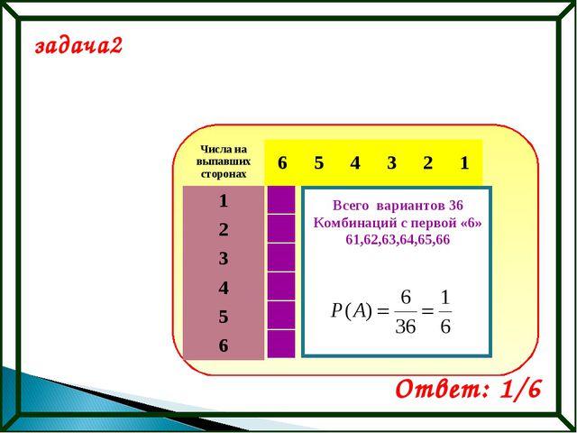 задача2 Ответ: 1/6 Всего вариантов 36 Комбинаций с первой «6» 61,62,63,64,65,...