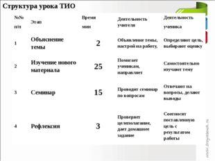 Структура урока ТИО №№ п/п Этап Время мин Деятельность учителя Деятельность у