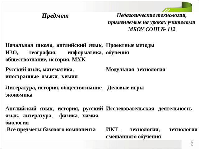 Предмет Педагогические технологии, применяемые на уроках учителями МБОУ СОШ №...