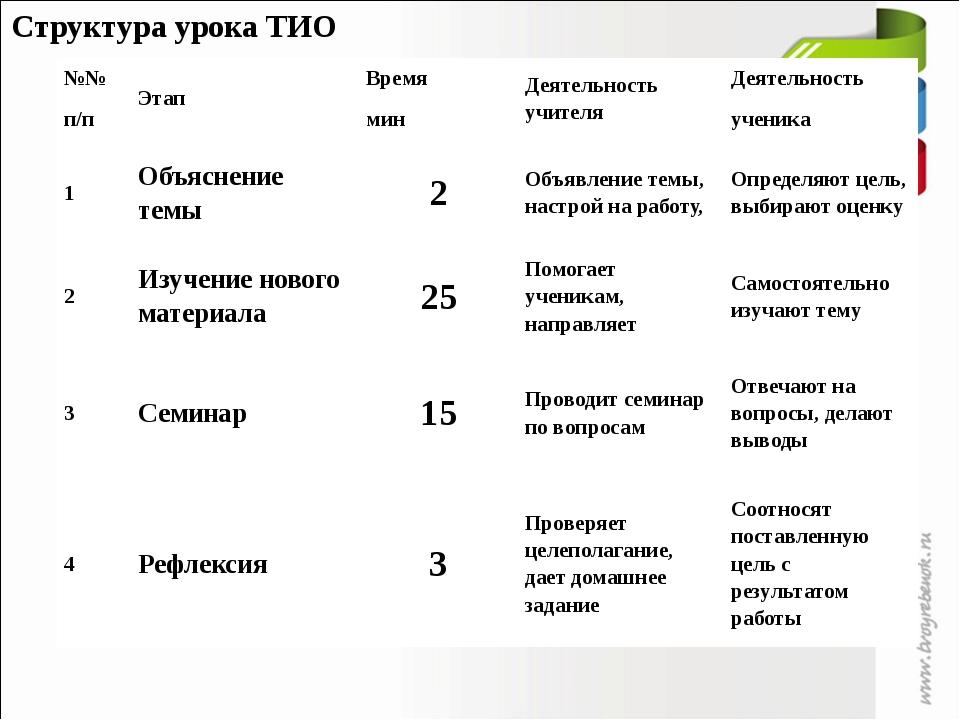 Структура урока ТИО №№ п/п Этап Время мин Деятельность учителя Деятельность у...