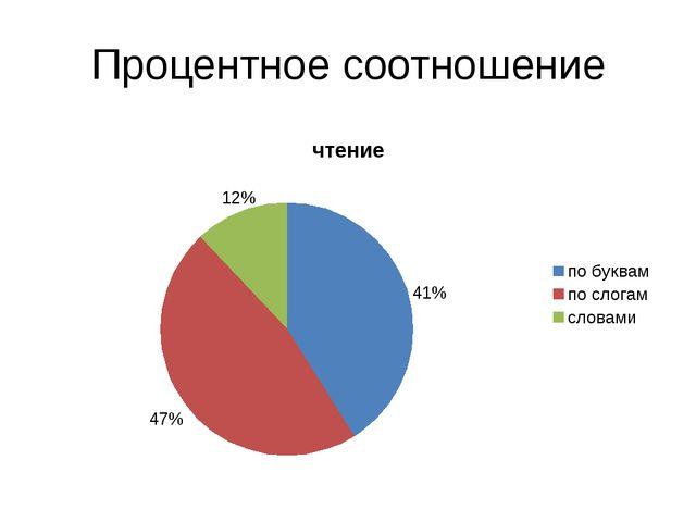Процентное соотношение