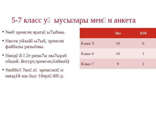 5-7 класс уҡыусылары менән анкета №е8 эремсек яратаһы7ы8мы. Нисек уйлайһы7ы8...