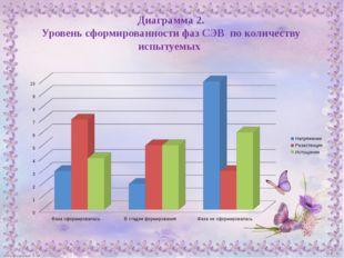 Диаграмма 2. Уровень сформированности фаз СЭВ по количеству испытуемых