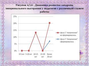 Рисунок 4,5,6 . Динамика развития синдрома эмоционального выгорания у педагог