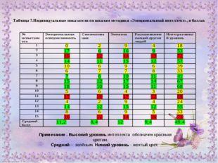 Таблица 7.Индивидуальные показатели по шкалам методики «Эмоциональный интелл