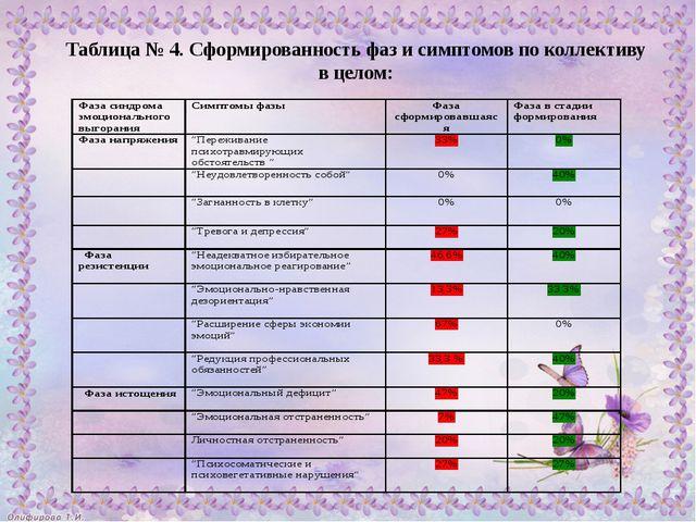 Таблица № 4. Сформированность фаз и симптомов по коллективу в целом: