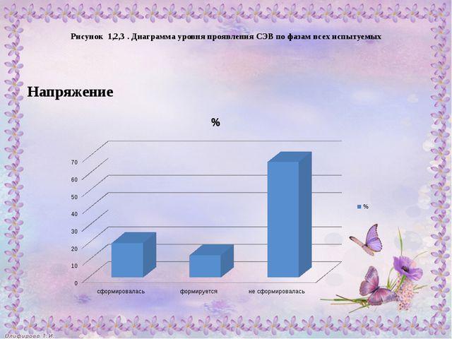 Рисунок 1,2,3 . Диаграмма уровня проявления СЭВ по фазам всех испытуемых Нап...