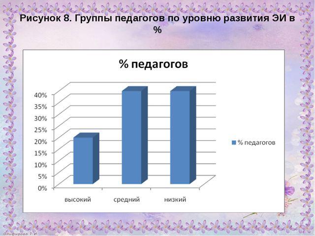 Рисунок 8. Группы педагогов по уровню развития ЭИ в %