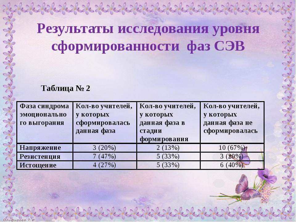 Результаты исследования уровня сформированности фаз СЭВ