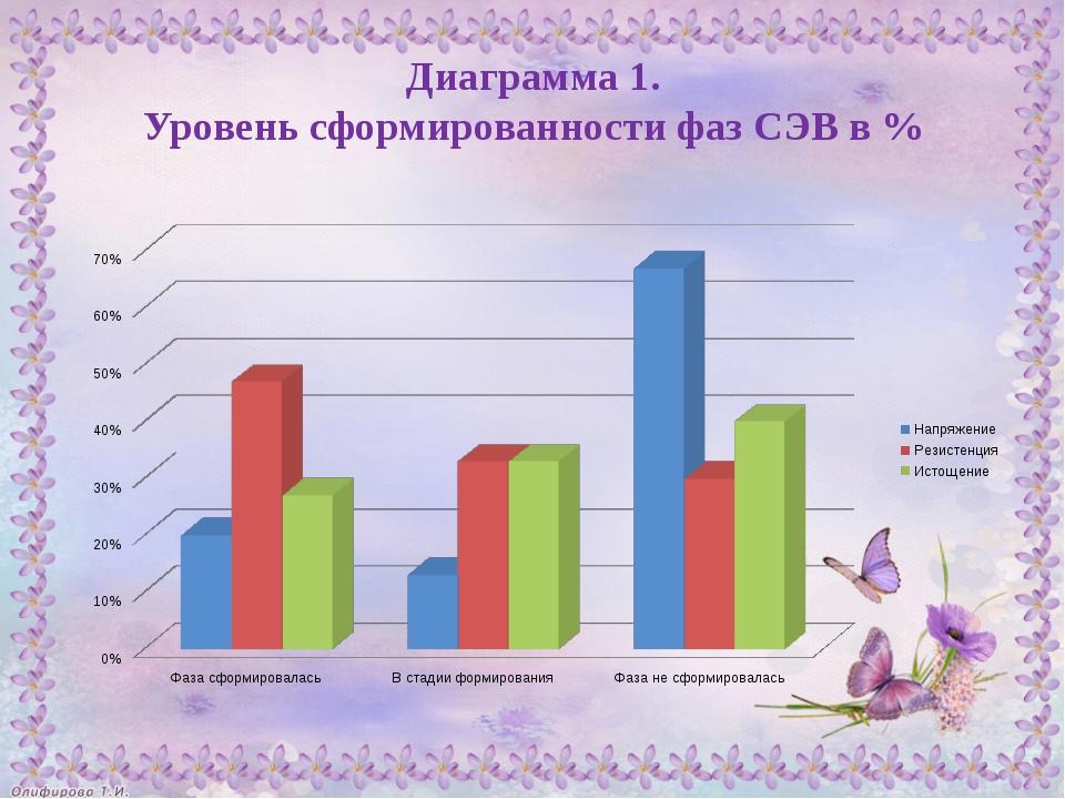 Диаграмма 1. Уровень сформированности фаз СЭВ в %