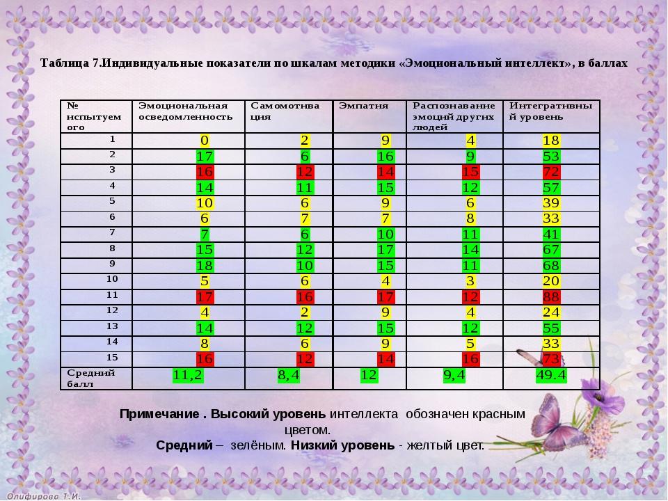 Таблица 7.Индивидуальные показатели по шкалам методики «Эмоциональный интелл...