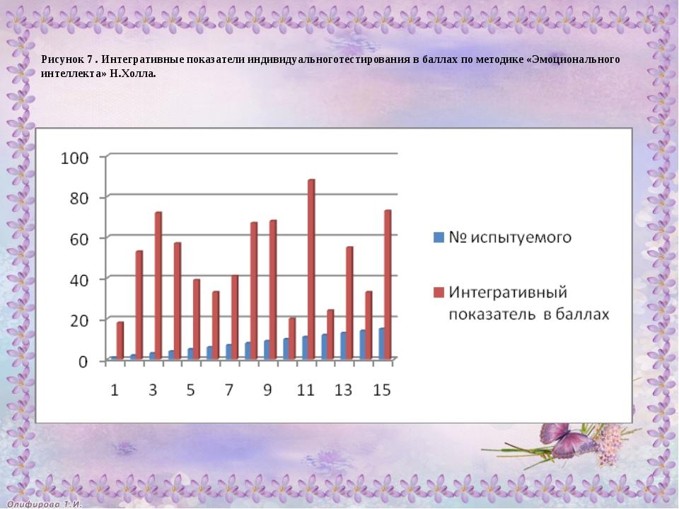 Рисунок 7 . Интегративные показатели индивидуальноготестирования в баллах по...