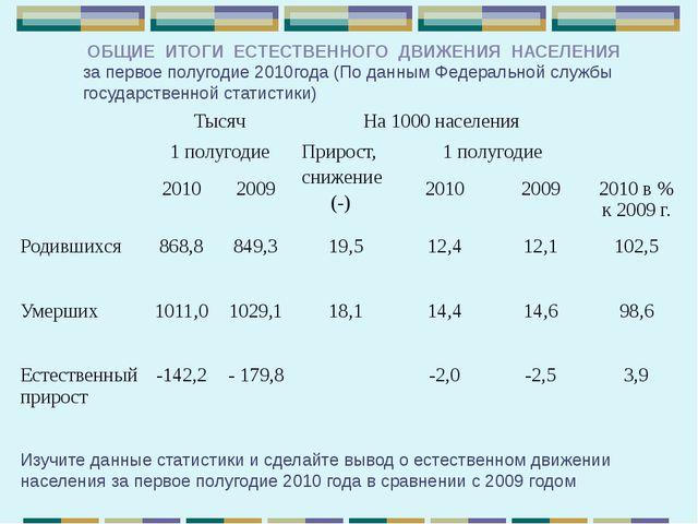ОБЩИЕ ИТОГИ ЕСТЕСТВЕННОГО ДВИЖЕНИЯ НАСЕЛЕНИЯ за первое полугодие 2010года (П...