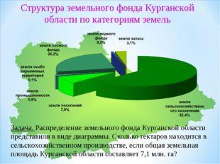 Задача. Распределение земельного фонда Курганской области представили в виде