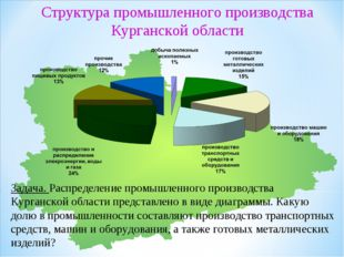 Задача. Распределение промышленного производства Курганской области представл