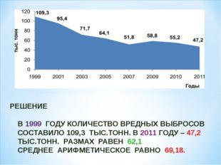 РЕШЕНИЕ В 1999 ГОДУ КОЛИЧЕСТВО ВРЕДНЫХ ВЫБРОСОВ СОСТАВИЛО 109,3 ТЫС.ТОНН. В 2