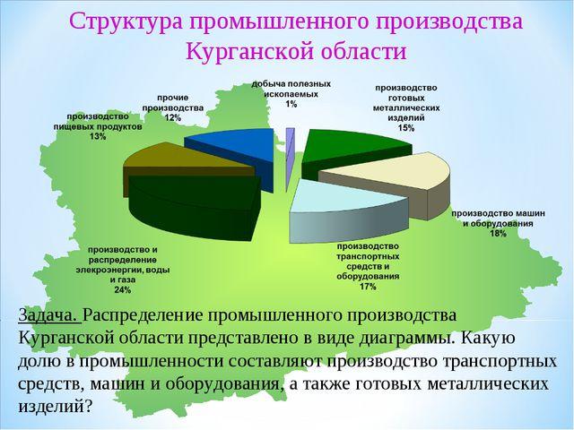 Задача. Распределение промышленного производства Курганской области представл...