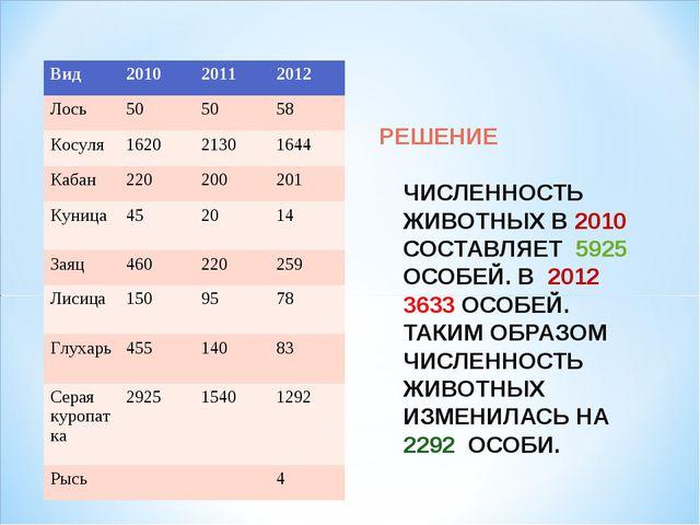 РЕШЕНИЕ ЧИСЛЕННОСТЬ ЖИВОТНЫХ В 2010 СОСТАВЛЯЕТ 5925 ОСОБЕЙ. В 2012 3633 ОСОБЕ...