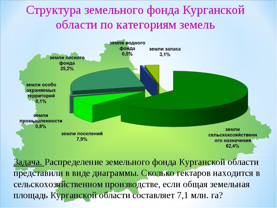Задача. Распределение земельного фонда Курганской области представили в виде...