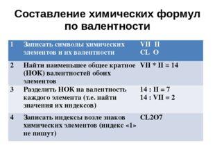Составление химических формул по валентности 1 Записать символы химических эл